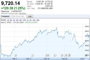 Dow September
